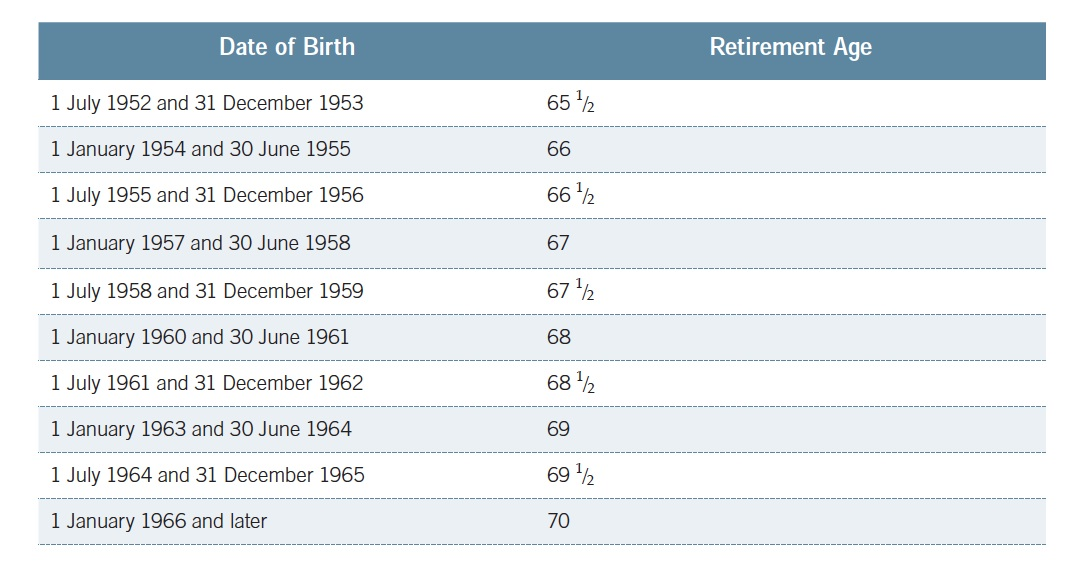 Aged Pension Ages