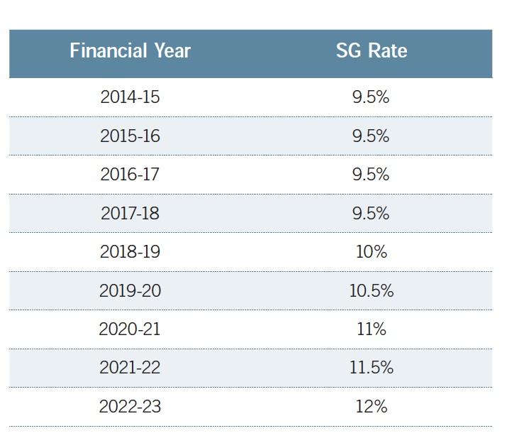 Super Contributions Rates 2014