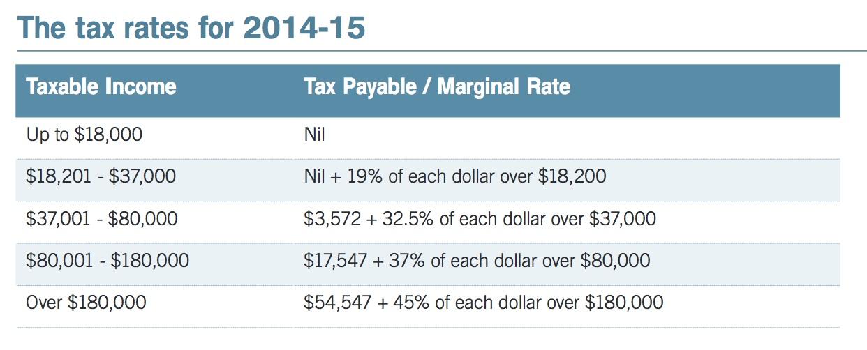 Tax Rates 2014-2015